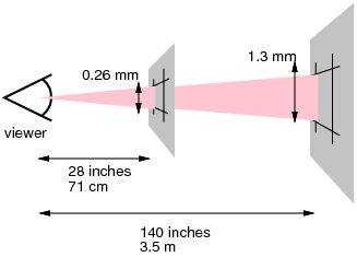 diagram showing definition of a pixel.