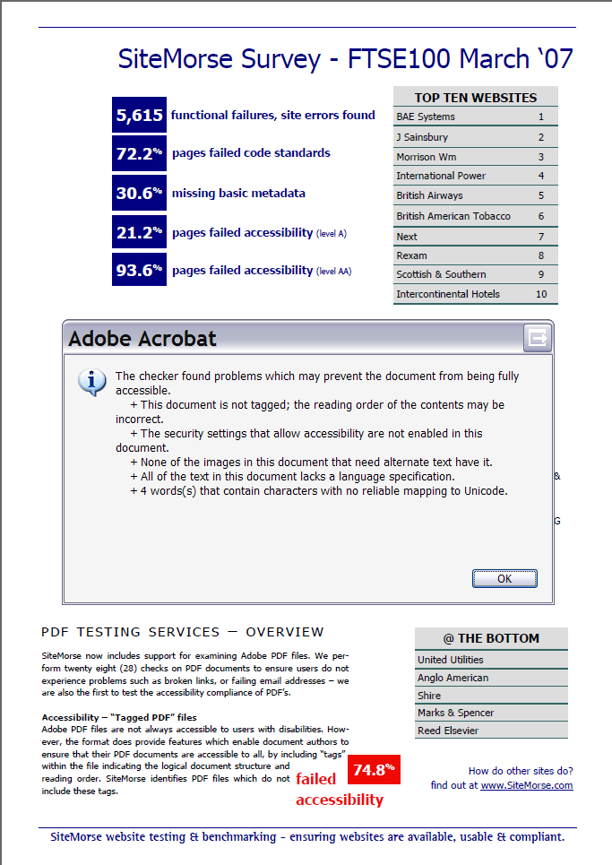 Screen shot of Sitemorse's PDF showing the damning Acrobat accessibility report.