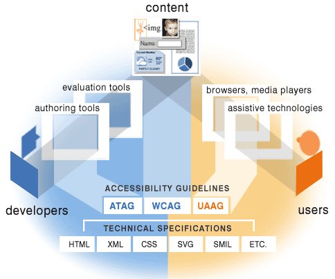 A triangular diagram from the W3C, showing the users, content, and authors at each point. It also shows many of the specs that underline these guidelines.