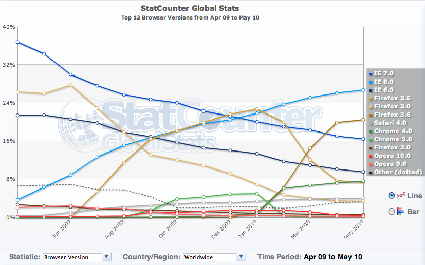 Global browser version statistics from StatCounter.