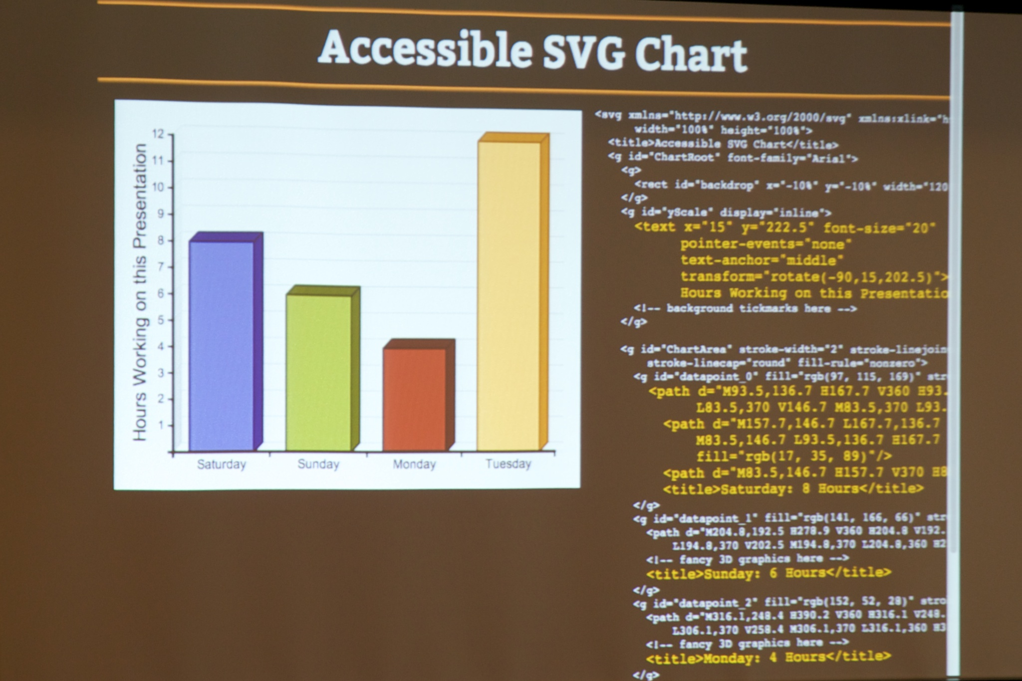An accessible SVG chart with the underlying code showing,